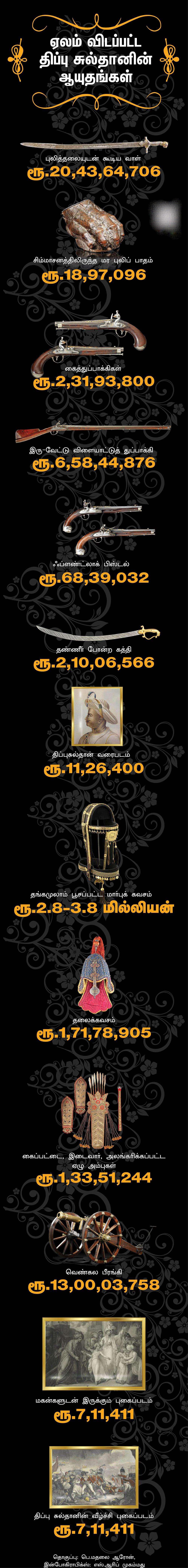 tippu_sultan_15486 இங்கிலாந்தில் ஏலம் விடப்படும் திப்பு சுல்தானின் போர்வாள், துப்பாக்கி... மீட்கப்படுமா? இங்கிலாந்தில் ஏலம் விடப்படும் திப்பு சுல்தானின் போர்வாள், துப்பாக்கி... மீட்கப்படுமா? tippu sultan 15486