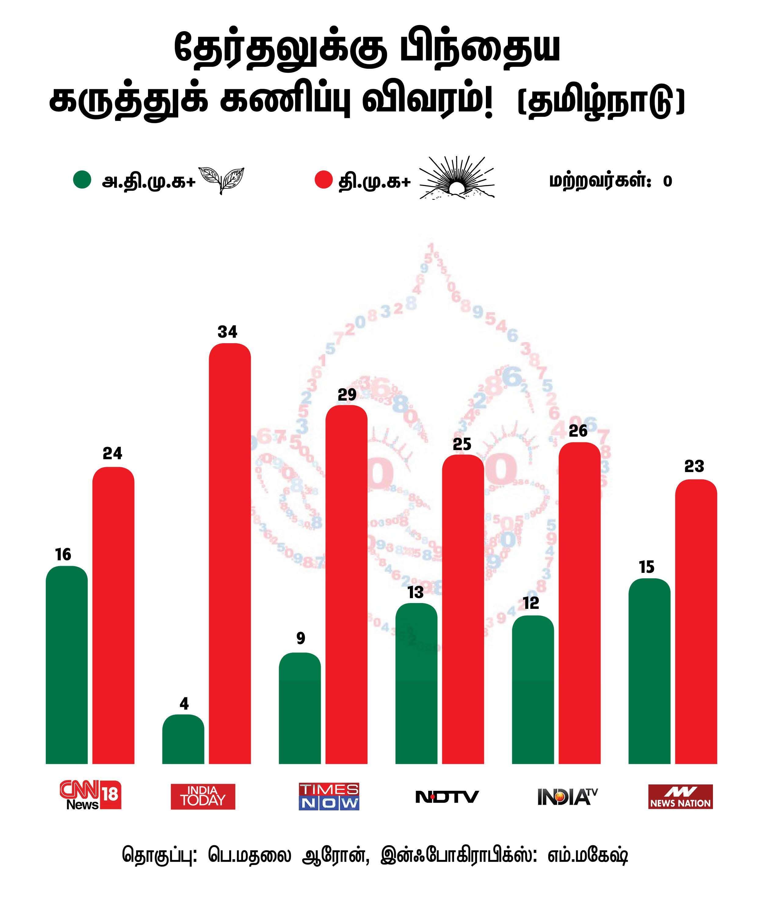 Election_survey___Info_For_Dot_com_Tamilndu_16227  தேர்தலுக்குப் பிந்தைய கருத்துக்கணிப்பு முடிவுகளும் கூட்டணி ஆட்சியும்.. Election survey   Info For Dot com Tamilndu 16227