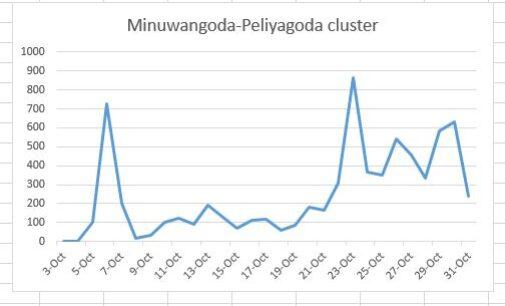 மினுவாங்கொடை கொத்தணி 29 நாட்களில் 7185 ஆக உயர்வு!