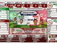 தமிழக தேர்தல் முடிவுகள் (219/234) – திமுக 128, அதிமுக 89! (வீடியோ)